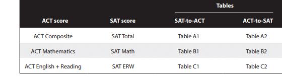 ACT Score