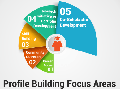 profile-building-focus-areas